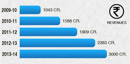 Best Pharma Company in India - Mankind Pharma